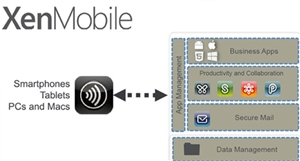 Citrix Enhances XenMobile Solution
