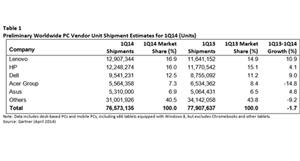 EMEA PC Market Shows Positive Growth