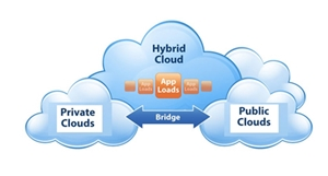 Nearly 50 percent of Large Enterprises To Deploy Hybrid Cloud by 2017
