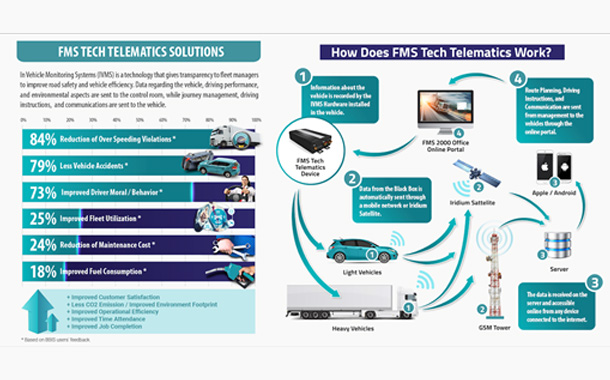 FMS Tech Boosts Road Safety Using Smart Technology