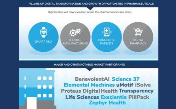Digital Transformation Takes Pharma Beyond the Pill
