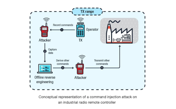 Trend Micro Research Uncovers Security Risks Facing Connected Industrial Machinery
