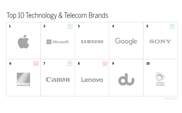 Microsoft Rises, du and Etisalat in 9th and 10th Place Respectively