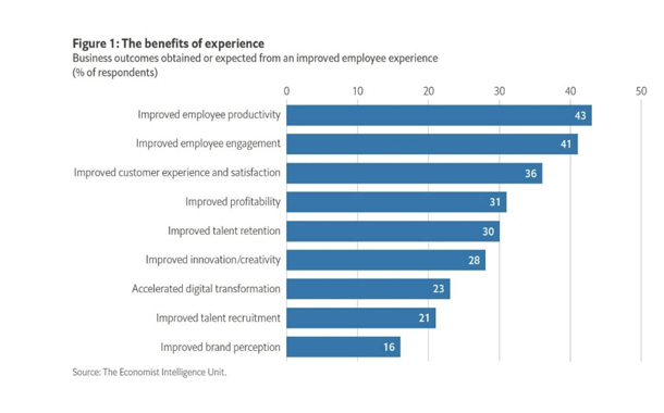 Research finds technology can fix the employee experience