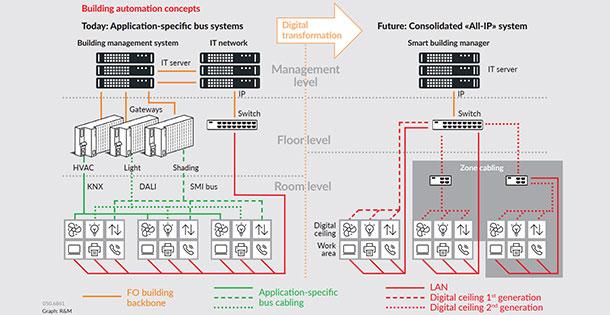 Building automation concepts.