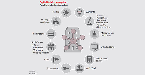 Digital building ecosystem.