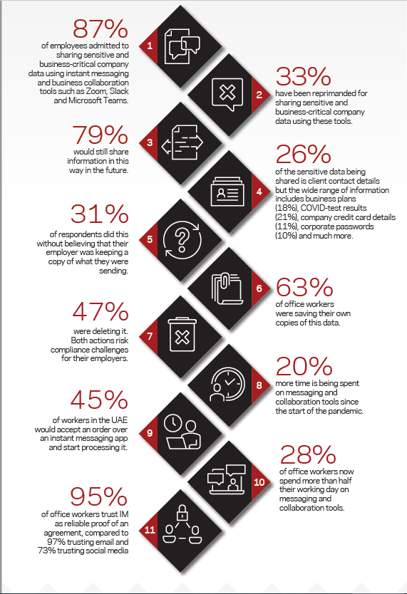 The hidden threat of business collaboration by Veritas