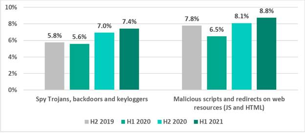 Percentage of ICS computers on which malicious objects were blocked in H2 2019-H1 2021