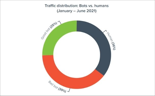 Bad Bots account for staggering 40% of Internet traffic according to Barracuda
