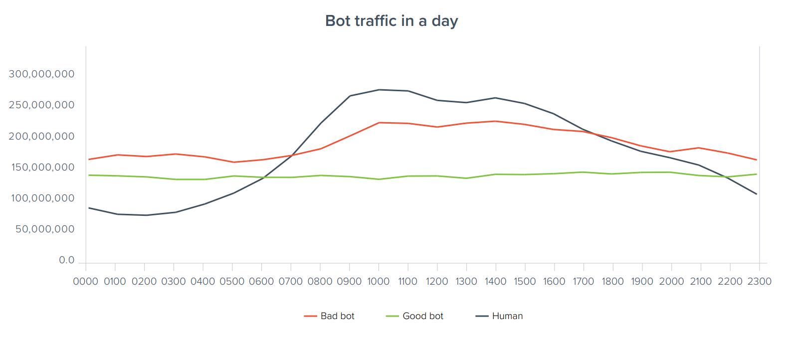 Bot behaviour peaks during work hours.