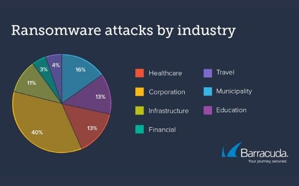 Barracuda analyses 121 ransomware incidents between August 2020 and July 2021