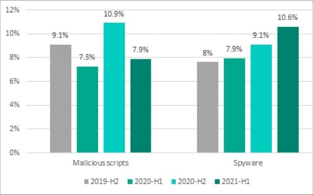 One in three industrial computers subject to malicious activity in H1 2021 says Kaspersky