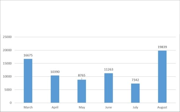 Attacks on MS Exchange servers grew by 182% in month of August inside UAE