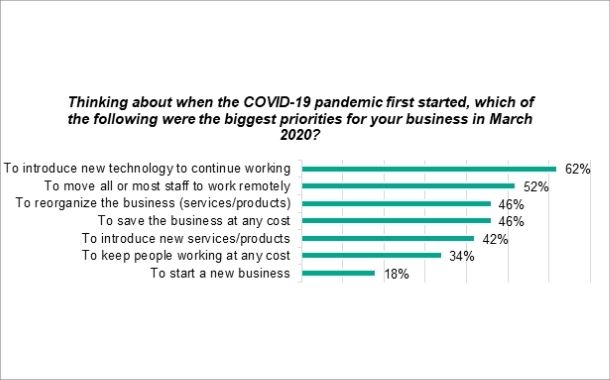 34% of UAE SMBs chose to preserve jobs as top priority according to Kaspersky