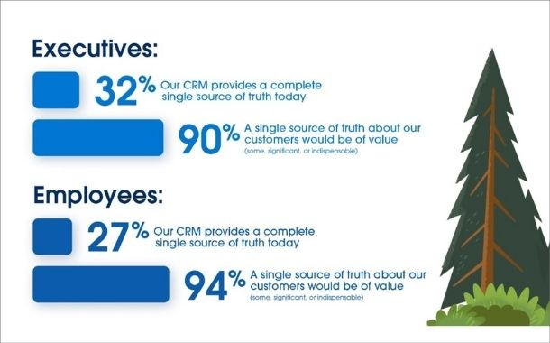73% executives say CRM fragmented in their organisations, Forrester and Salesforce survey