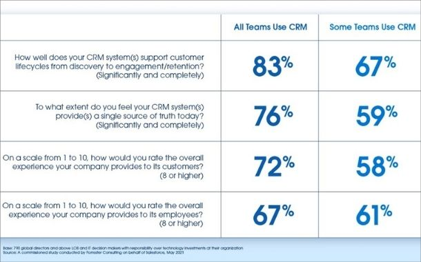 Finance, IT, marketing, sales, and customer service report better CRM performance.