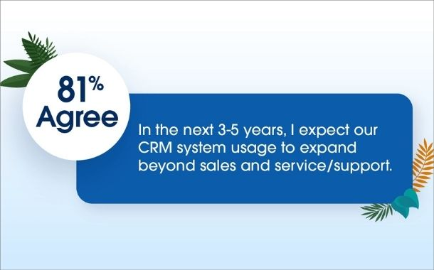81% business decision makers expect CRM technology to expand beyond sales and service